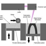 how-3d-printers-work-sls